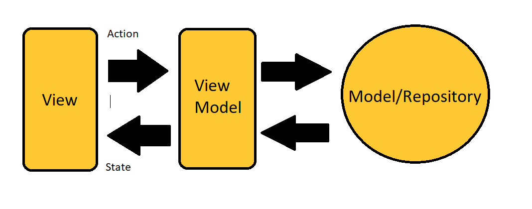 diagram of MVVM for app architecture